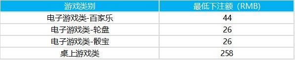 新濠天地娛樂場 - 澳門最佳的賭場酒店-新濠天地娛樂場最低下註額