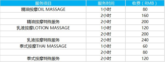 Angel Massage泰國浴消費資訊